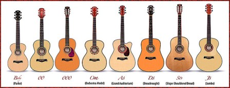 what are the different acoustic guitar body types six string acoustic. Black Bedroom Furniture Sets. Home Design Ideas