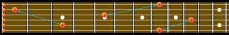 Guitar Fretboard Diagram