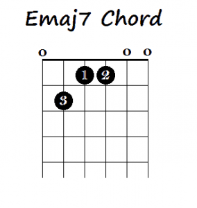 How to Play Major 7th Chords on Guitar