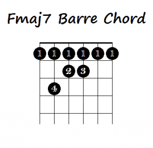 How to Play Major 7 Barre Chords on Guitar