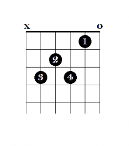 Open 7th Chords on Guitar