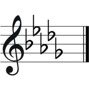How to Read Music for Guitar: Part 2