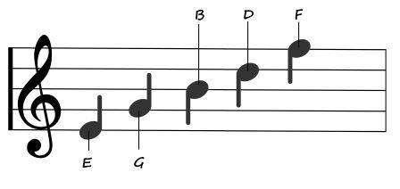 treble clef E G B D F