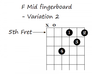 5 Ways to Play the F Chord on Guitar