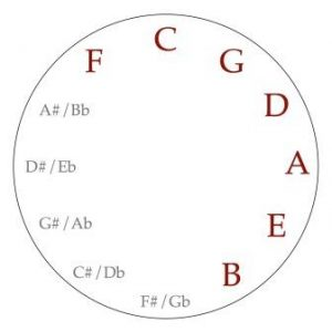 Circle of Fifths for Guitar