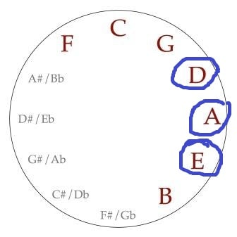 Circle of Fifths for Guitar chord progression key of A