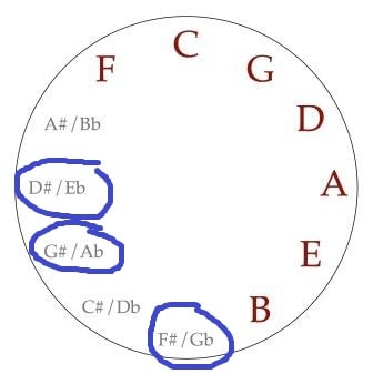 Circle of Fifths for Guitar transposing minors and 7ths