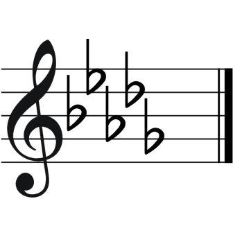 What Is a Key Signature
